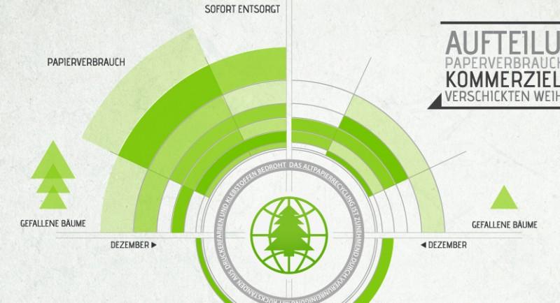 Digitale Weihnachtskarten.Kampagne Fur Digitale Weihnachtskarten