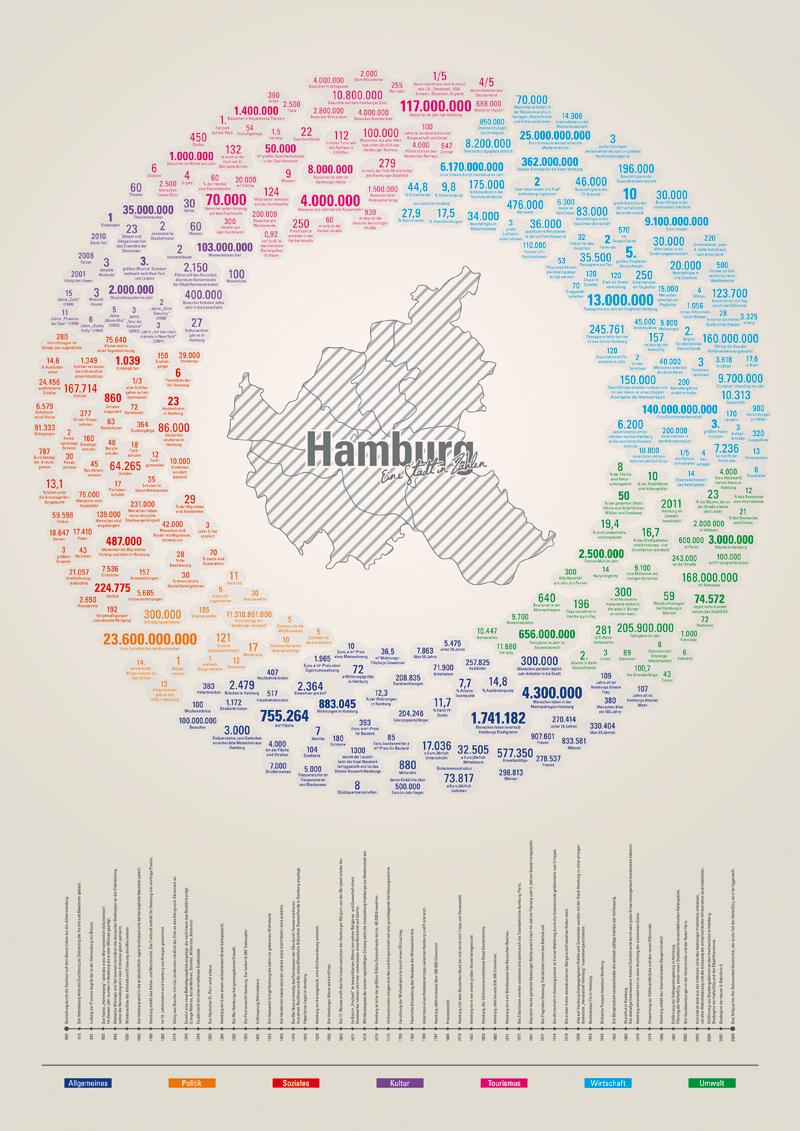 Hamburg In Zahlen