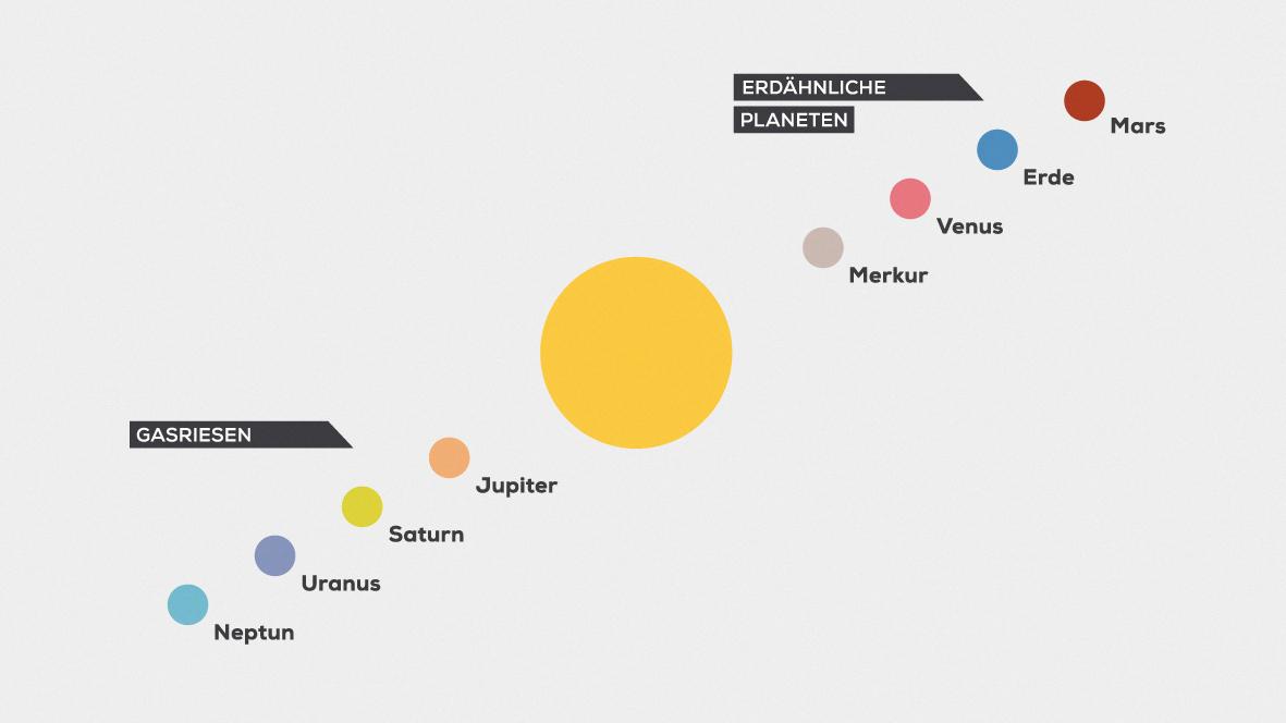 Das Sonnensystem – Ein Erklärfilm
