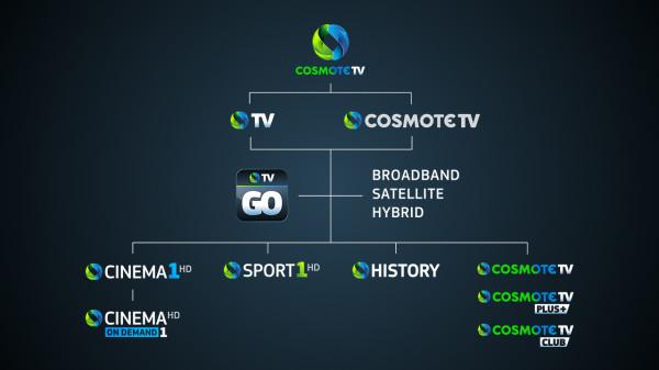 Cosmote TV Rebranding (6)