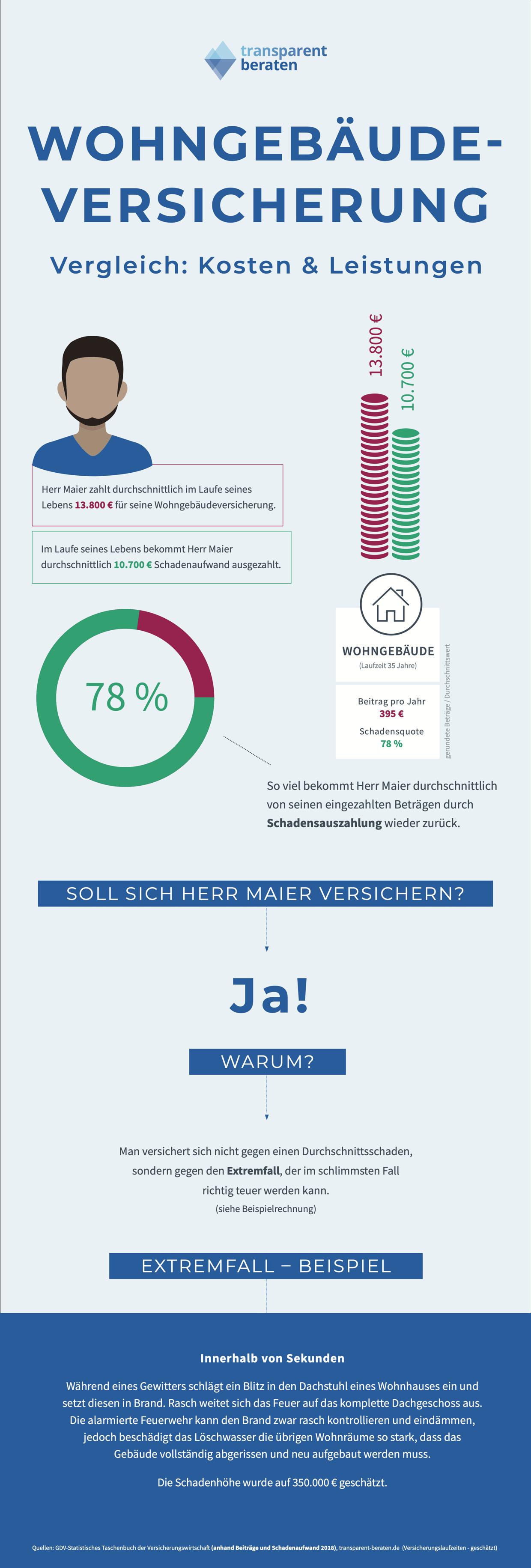Wohngebäudeversicherung Infografik